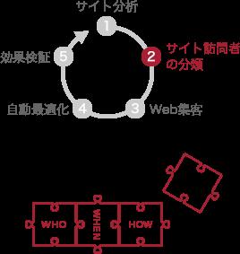 サイト訪問者の分類